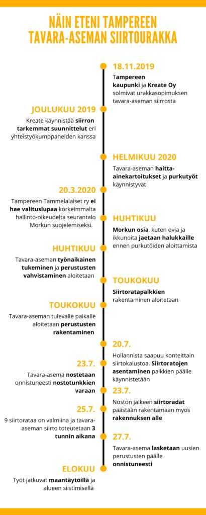 Kuva 3 Infograafi tavara aseman siirtourakka aikajana