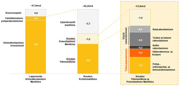 laajennetuninfrarakentamisnmarkkina
